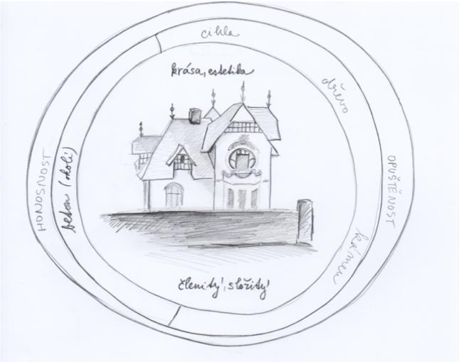 Analýza budovy a místa – Zuzana Mitvalská